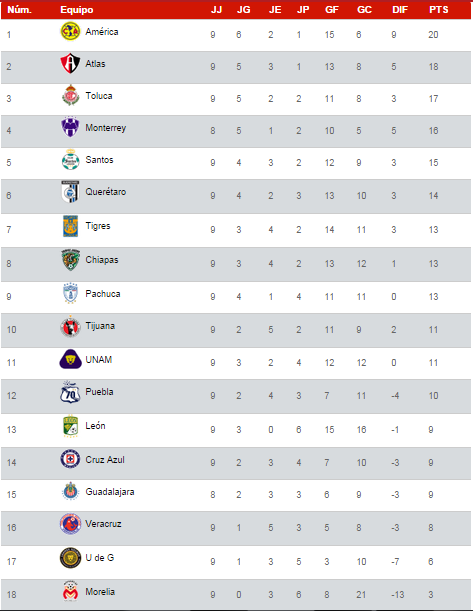Tabla De Posiciones Liga MX 2016 on Tabla General Del Futbol Mexicano